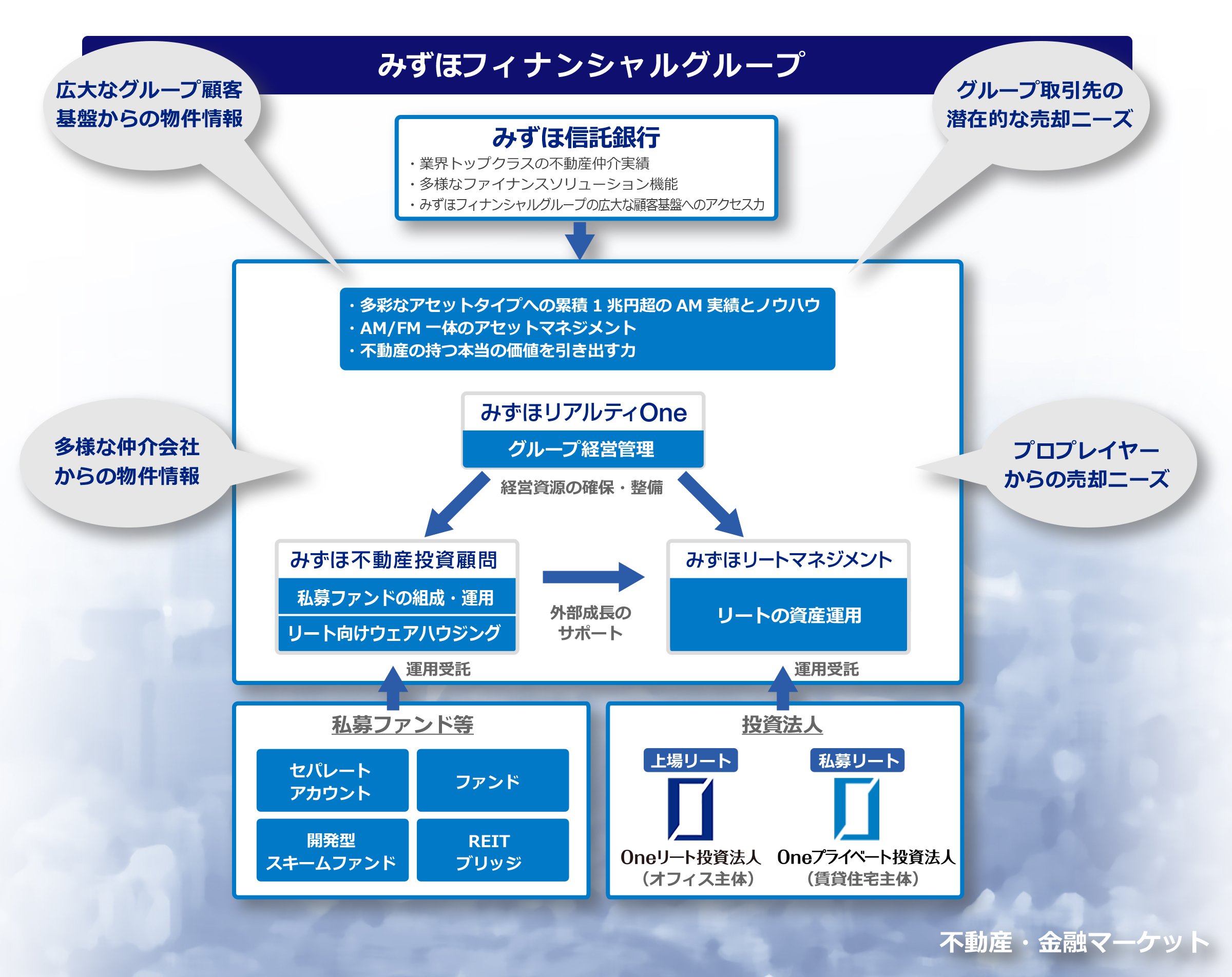 事業モデルイメージ