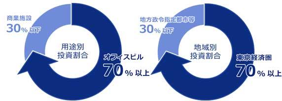 Oneリート投資法人グラフイメージ