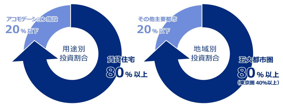 Oneプライベート投資法人グラフイメージ